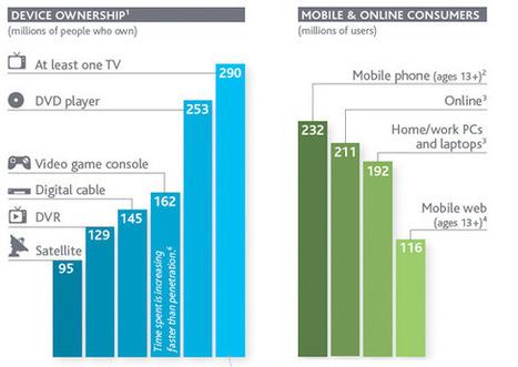 Nielsen's 2011 media usage report: conventional TV still rules, but ... | Broadband Media Jungle | Scoop.it
