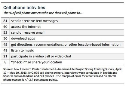 Popular cell phone activities | Pew Internet & American Life Project | Mobile Learning k-12 | Scoop.it