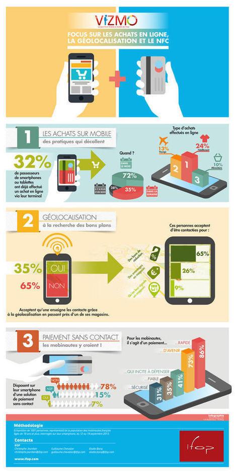 Infographie : les Français et la géolocalisation par les enseignes physiques | Initia3 - Conseils numériques TPE - PME | Scoop.it