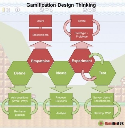 Gamification Design Thinking - Gamified UK Blog | (I+D)+(i+c): Gamification, Game-Based Learning (GBL) | Scoop.it