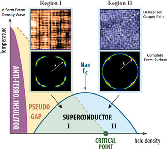 In a superconductor, everything happens at once | Cornell Chronicle | Science, Technology, and Current Futurism | Scoop.it