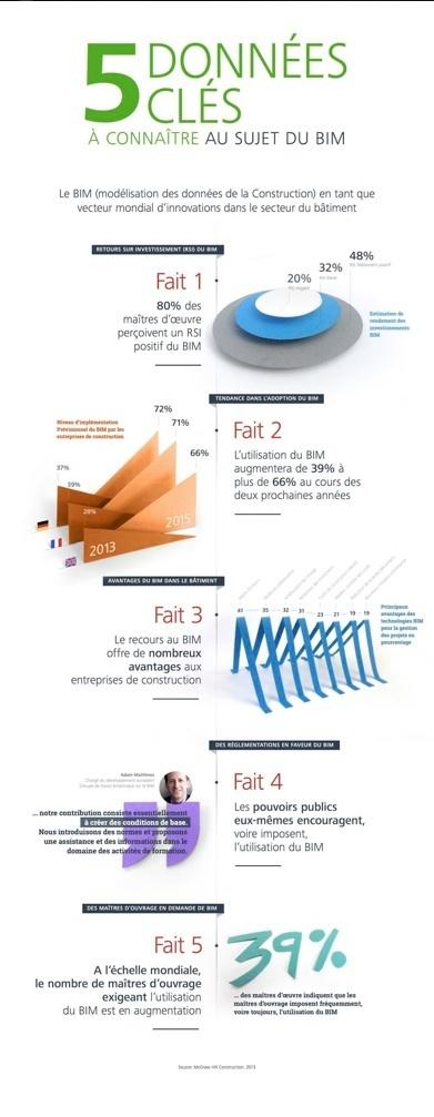 #BIM : 5 DONNES CLES | Ing_Building | Scoop.it