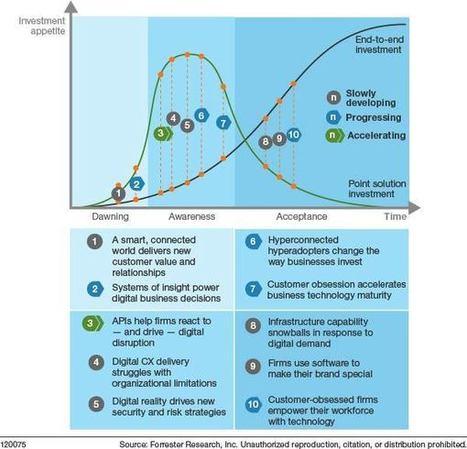 le Top 10 des tendances technologiques By Forrester | The 3rd Industrial Revolution : Digital Disruption | Scoop.it