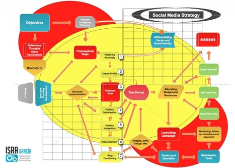 Implementing a Social Media Strategy Step-By-Step [DIAGRAM] | Social Media Today | Stratégie médias sociaux | Scoop.it