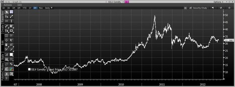 """Silver To Climb 38% In 2013 - """"Possibly Over $50/oz"""" Say GFMS 