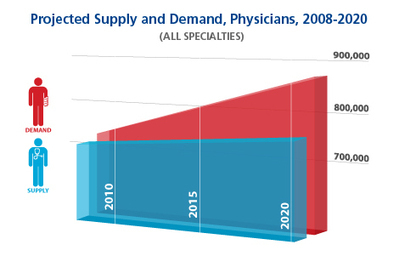 Fixing the Doctor Shortage | Healthy Vision 2020 | Scoop.it