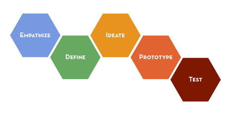 CRASH COURSE IN #DESIGNTHINKING | Mark Liddell's Blog | Design Thinking Scope and Application | Scoop.it