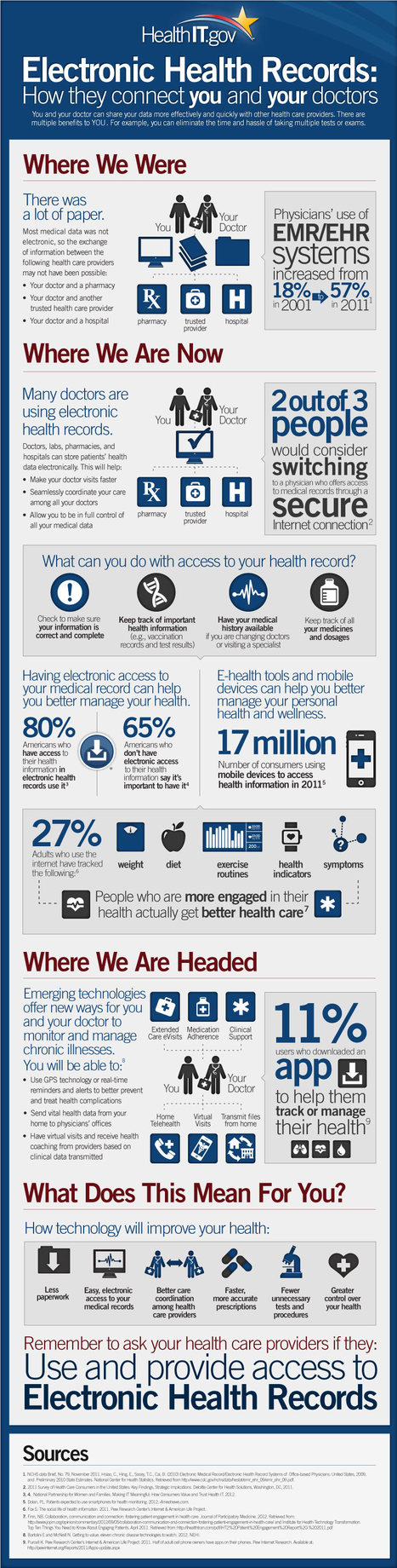 Electronic Health Records Infographic | Pharma & Medical Devices | Scoop.it