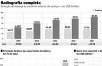 Brasil tem 3º maior déficit do mundo na balança de serviços - Inovação | Inovação Educacional | Scoop.it