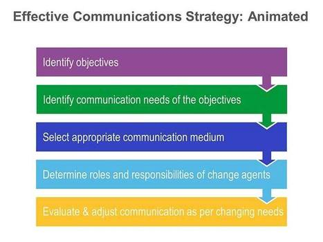 Communications Strategy - Animated Single Slide in PowerPoint | Corporate Communications | Scoop.it