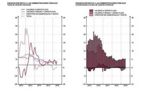 La deuda pública española alcanza un nuevo máximo histórico | ¿Qué está pasando? | Scoop.it