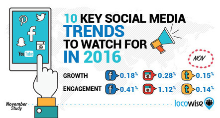 Facebook and Instagram Stumble on Engagement As We Head Into the New Year | digital, social, mobile & technology | Scoop.it