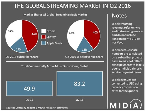 Have Spotify and Apple Music Just Won The Streaming Wars? | The music industry in the digital context | Scoop.it
