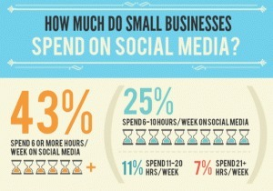 43% of Small Businesses Spend 6+ Hours Per Week in Social Media [INFOGRAPHIC] | The MARKETING VILLAGE™ – your world, our village© | Scoop.it
