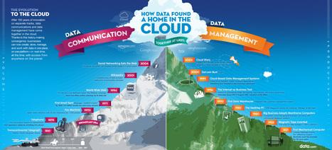 L'évolution du Cloud Computing - Cloud Entreprise Info | Actu Cloud Computing | Scoop.it