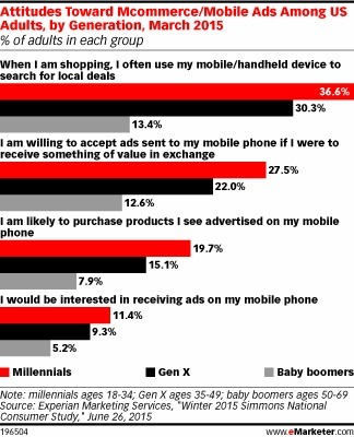 Baby Boomers Not Fans of Mobile Ads - eMarketer | Consumer Behavior in Digital Environments | Scoop.it
