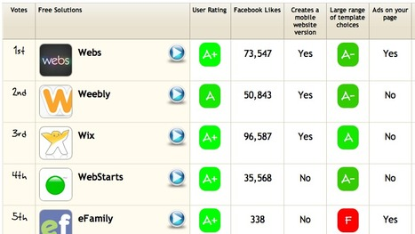 The Best Free Web Publishing Apps Compared: CatchFree | 21 century education | Scoop.it