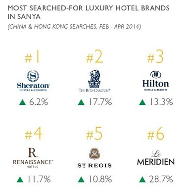 Which Brands & Destinations Are Chinese Travellers Searching For? - Luxury Society - Reports   Singapore News   Scoop.it