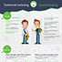 Traditional Marketing vs Growth Hacking [INFOGRAPHIC]   BestBuzz   Mobile Marketing Rewards   Scoop.it