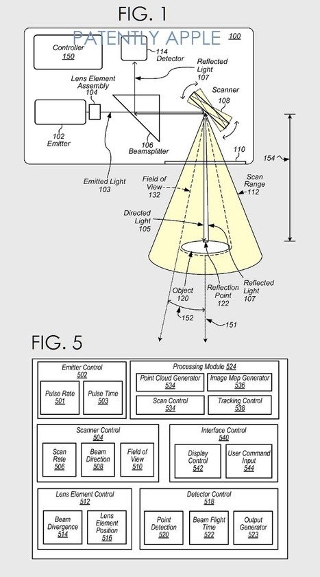Apple Reveals work on a Deadly Accurate 3D Depth Light Beam Camera Scanner | Patents and Patent Law | Scoop.it