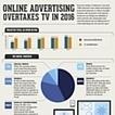 Infographie : La répartition des investissements publicitaires online en 2016   Web-marketing et Influence Digital   Scoop.it