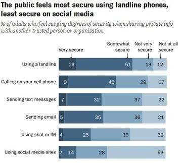 Vie privée : des internautes inquiets, mais conciliants si c'est gratuit   Libertés Numériques   Scoop.it