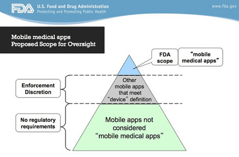 "FDA's ""Mobile Medical Apps"" Scope of Oversight Pyramid: Confusion Abounds 