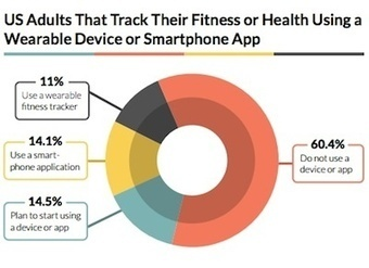 Survey: 74.9 percent of US adults do not track health or fitness with devices or apps | Digitized Health | Scoop.it