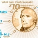 [Infographic] How Much is That Tweet Really Worth?   Inspiring Social Media   Scoop.it