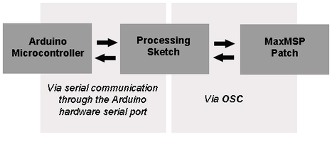 Arduino to Max/MSP via OSC (Guide and Example Code) | Max Msp | Scoop.it