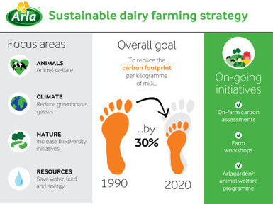ARLA : New strategy for sustainable dairy farming | Dairy farming and industry | Scoop.it
