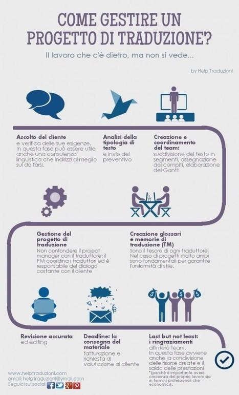 Come si gestisce un progetto di traduzione? [Infografica] | Translation & Proofreading | Scoop.it