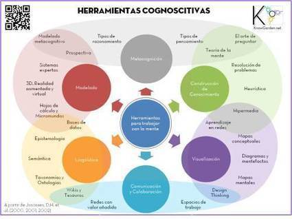 Herramientas para trabajar con la mente (Cognitive tools) | EDUDIARI 2.0 DE jluisbloc | Scoop.it
