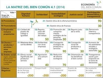 La Economía del Bien Común y FiareBE   Economía del Bien Común   Scoop.it