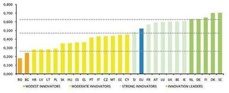 European Commission - PRESS RELEASES - Press release - Innovation performance compared: How innovative is your country? | CIM Academy Driving Innovation | Scoop.it