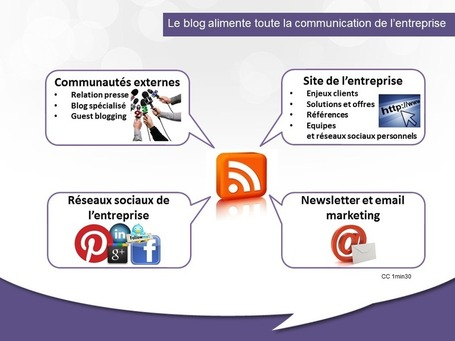 Le blog au coeur des communications de l'entreprise | Beyond Marketing | Scoop.it