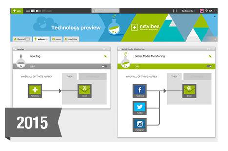 Netvibes intègrera un équivalent d'IFTTT/Zapier : le Dashboard of Things | Web automation | Scoop.it