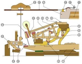 ¿Cómo funciona el piano? | tecnología | Scoop.it