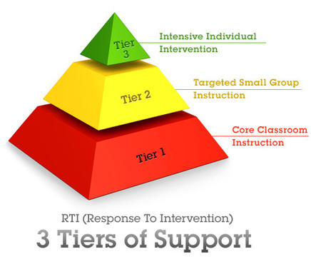 A Principal's Reflections: Three Sides of a Three-Sided Coin: #Differentiation (Part 1) | Supporting Differentiated Instruction | Scoop.it