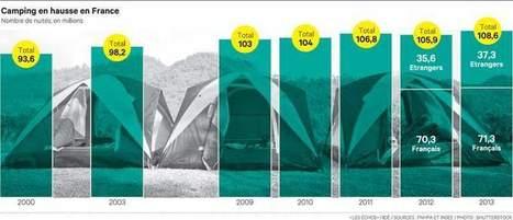 Après une année record, les campings restent prudents pour 2014 | Actualité Campings | Scoop.it