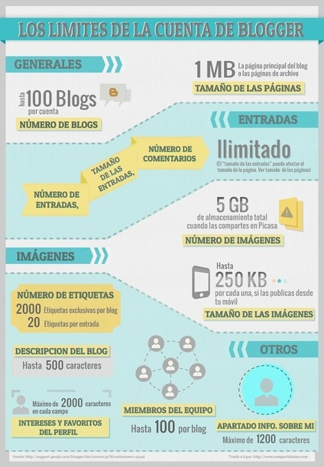 La capacidad de la cuenta de Blogger (Infografía) | Las TIC en el aula de ELE | Scoop.it