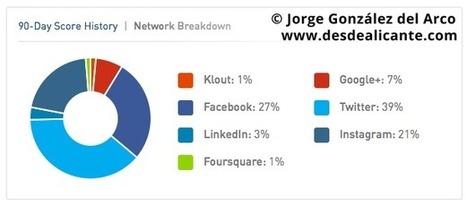 Klout: cómo aumentar tu puntuación y ganar influencia online | Redes sociales, educación y reputación social | Scoop.it