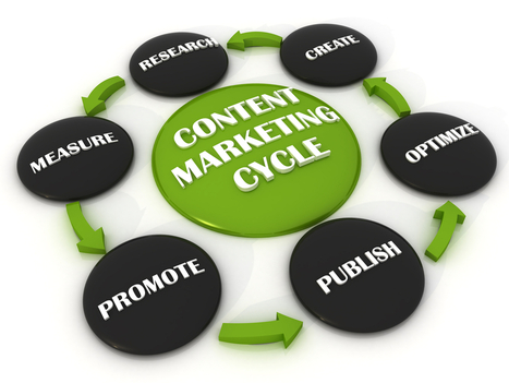 Content Marketing:What's Your Content Strategy For 2013 And Beyond? | Business 2 Community | Integrated Brand Communications | Scoop.it