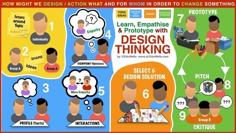 Design Thinking in the classroom | Edulateral | Scoop.it