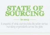 Infographic: How Much Did Sourcers Make in 2013? | Sourcing | Scoop.it