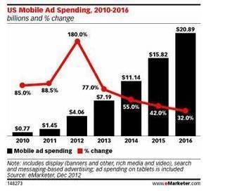 eMarketer annonce le décollage de la publicité sur mobile aux USA   M-CRM & Mobile to store   Scoop.it