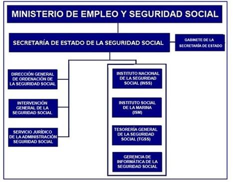 AFIFLO | Seguridad Social | Scoop.it