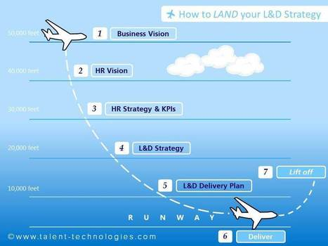 How to LAND your L&D Strategy   Training   Scoop.it