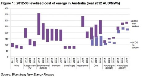 Renewables now cheaper than coal and gas in Australia : Renew Economy | Biosciences | Scoop.it
