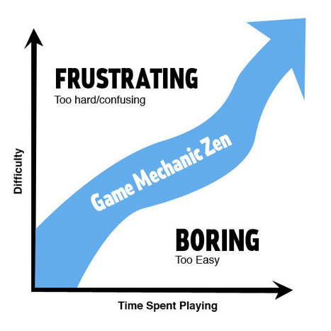 HOW TO: Use Game Mechanics to Power Your Business | Gamification in the classroom | Scoop.it